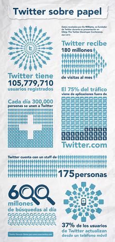Infografía: Twitter Sobre Papel