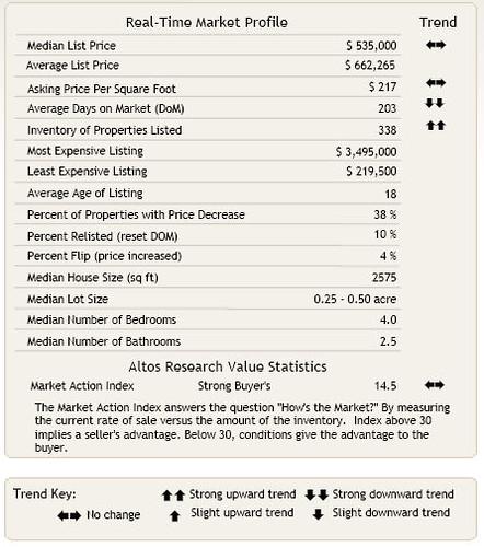 Issaquah Market Profile