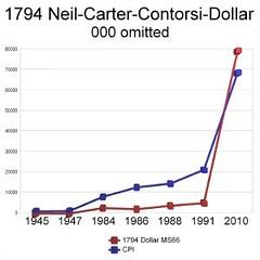 1794 Dollar Price Chart