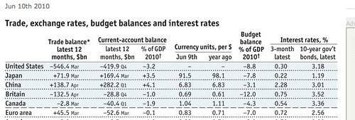 multi-currency-economic-data