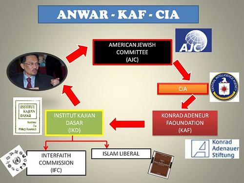 ANWAR-KAF-CIA
