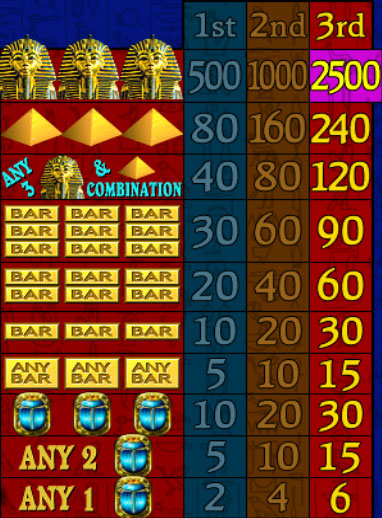 Pharaohs Fortune™ Slot Machine Game to Play Free in Microgamings Online Casinos