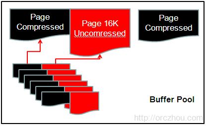Compress_Buffer_Pool