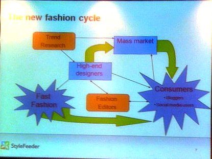 slide 2 fashion