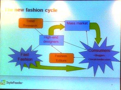 slide 2 fashion