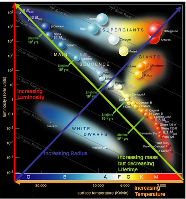 Hertzsprung Russell Diagram (Altered)