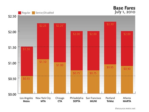 The Source chart: Base Fares