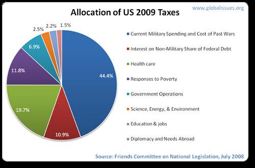 us-taxes-2009