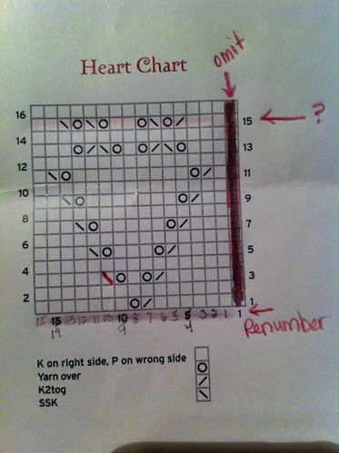 For the girls... My thought process. The chart.