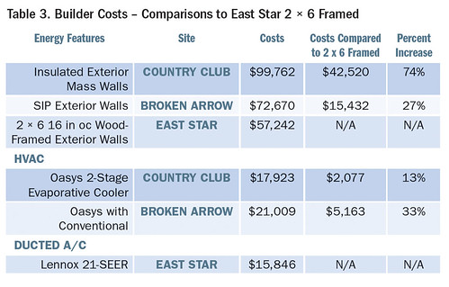 Table 3. Builder Costs – Comparisons to East Star 2 à -  6 Framed