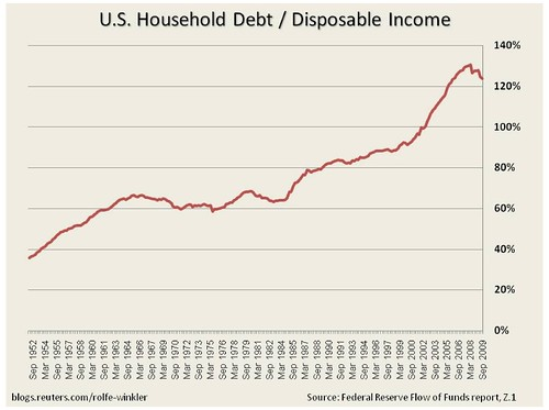 Household debt / disposable income