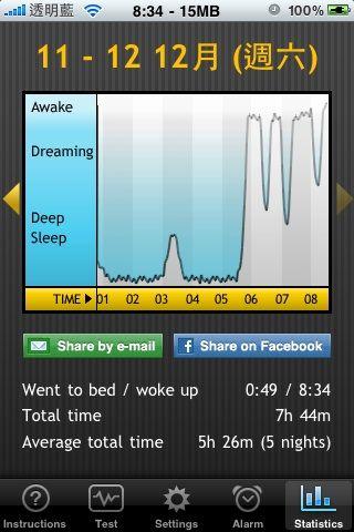 20091211-1212 阿信的睡眠時間07:44