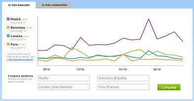Gráfico comparativo de los 4 destinos más buscados en minube: Madrid, Barcelona, Londres y París