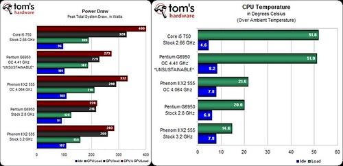 AMD-100125-Power-Temperature