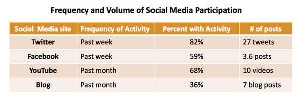 Burson-Marsteller 2010 Global Social Media Check-up report.pdf (page 7 of 46)-1-thumb-600x213-14514