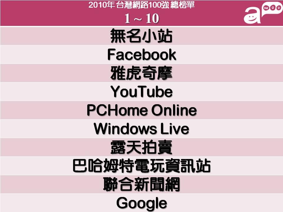 2010台灣網路排名100強網站名單!