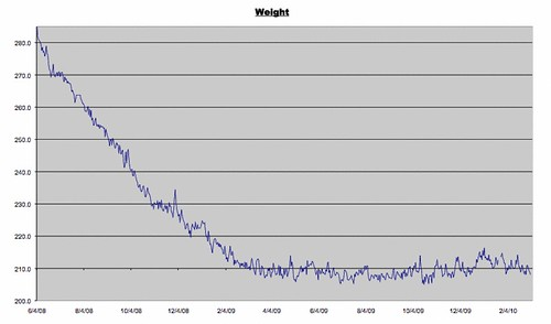 Weight Log for March 5, 2010