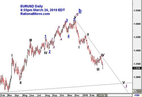 20100324-eurusd-daily