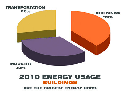 Buildings Energy Consumption