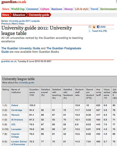 Guardian university tables, sort of