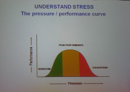 Performance Curve