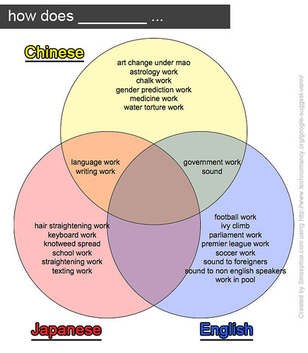 google-venn_how-does