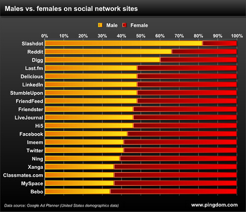 Study: Males vs. females in social networks