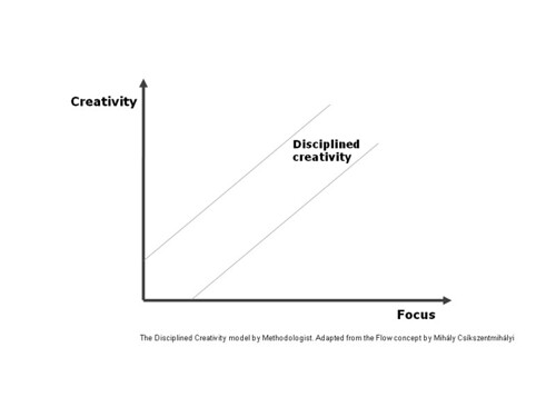DisciplinedCreativity-methodologist