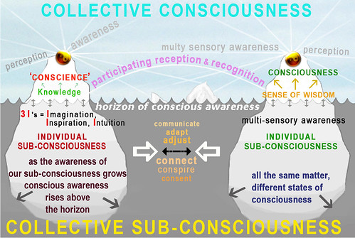 Consciousness Iceberg Allegory