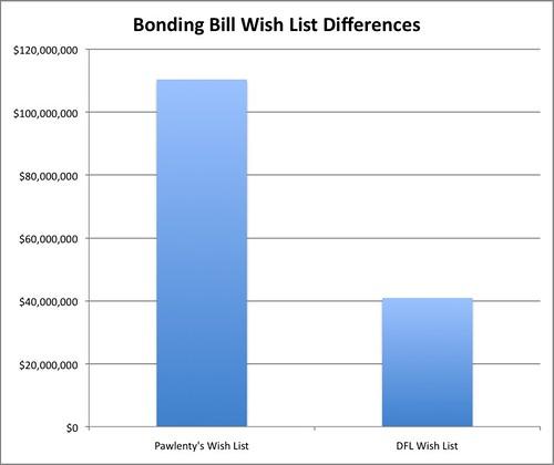 Bonding Bill Wish List Differences
