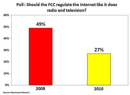 Public Wants Less Net Regulation