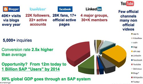 SAP social media efforts