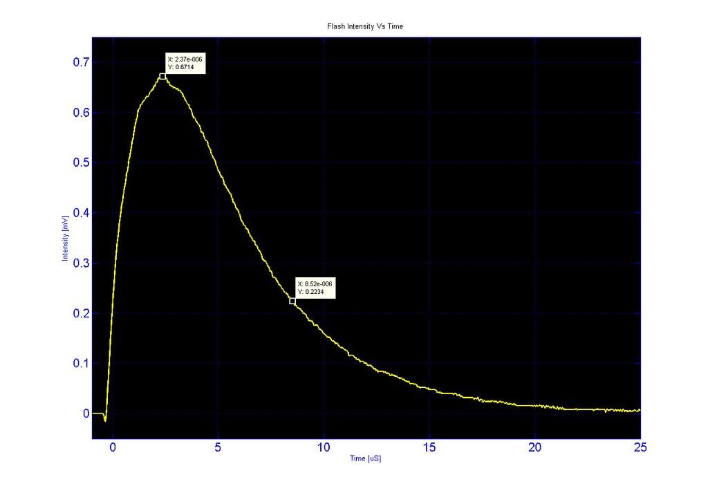 Flash Duration (bad plot)