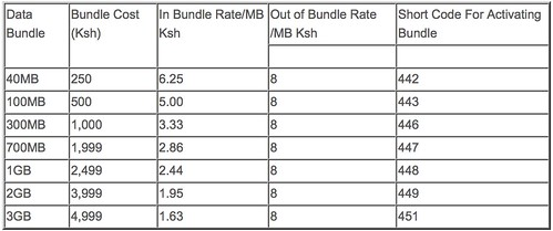 safaricom data bundles
