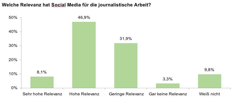 Medien-Trendmonitor Social Media