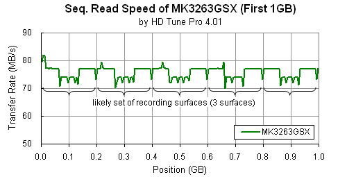 MK3263GSX: HD Tune Pro (Seq. Read, 1GB, 64KB, Full) compiled