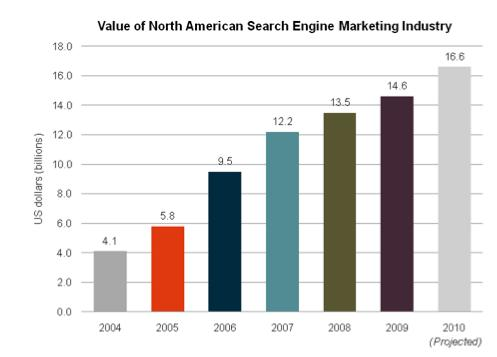 search growth chart 2010