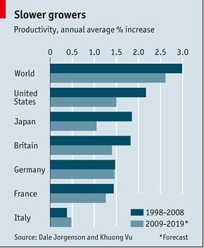 economist-economic-chart