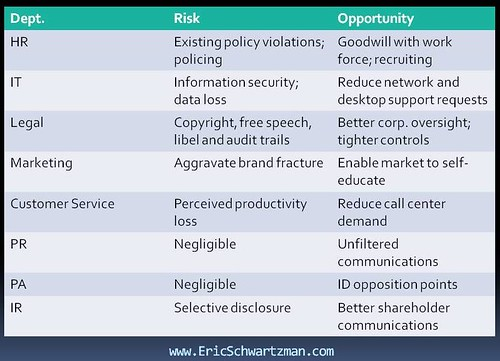 Corporate Social Media Policy Development Chart