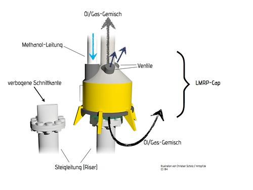 LMRP-Cap mit Beschreibung