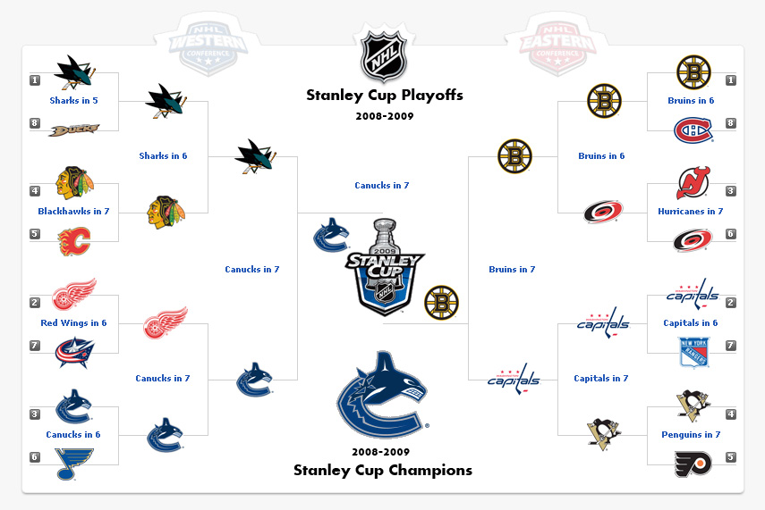 an analysis of nhl playoffs Here's how we see things playing out in the 2018 stanley cup playoffs  thirty-one nhl teams have  sign up to get exclusives, daily highlights, analysis and.