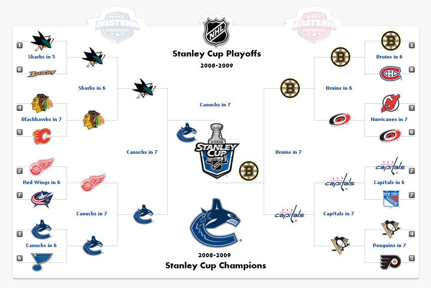 2009 NHL Playoffs Predictions