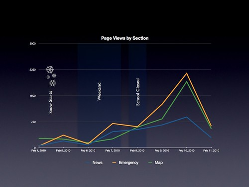 Page Views by Section