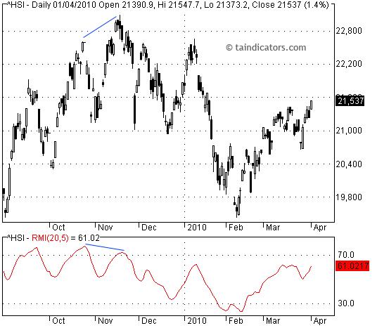 RMI - Relative Momentum Index 相對動量指標
