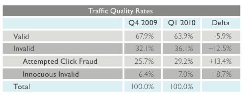 Click Fraud Report
