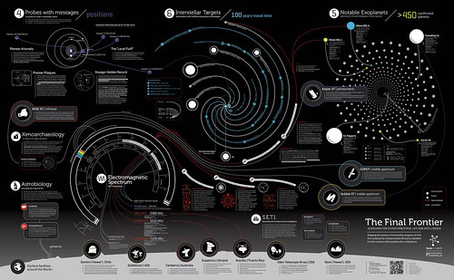 Space, the Ultimate Visual Frontier: 70+ Amazing Infographics