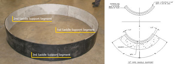 "Three Segments 120° 72"" diameter Saddle Support with Neoprene Backing"