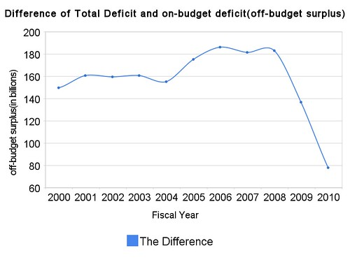 difference_of_total_deficit_and_on-budget_deficit(off-budget_surplus)