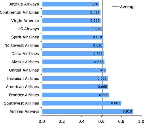 airline_chart