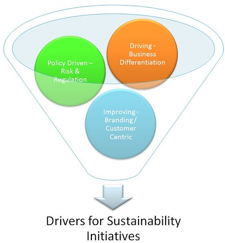 Drivers for Sustainability